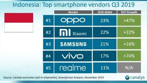 Xiaomi kalahkan samsung by teknodaim