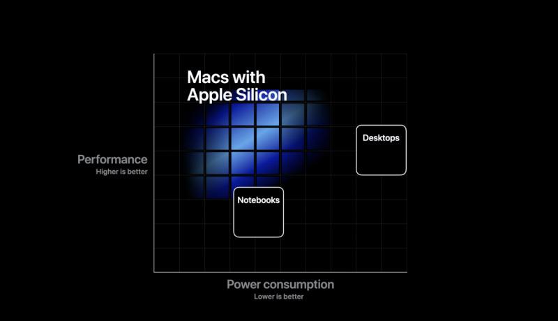 Nasib Prosesor Intel Di Apple By Teknodaim