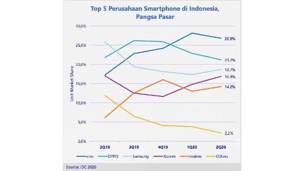Peringkat Pasar Smartphone Indonesia