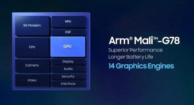 GPU Exynos 2100
